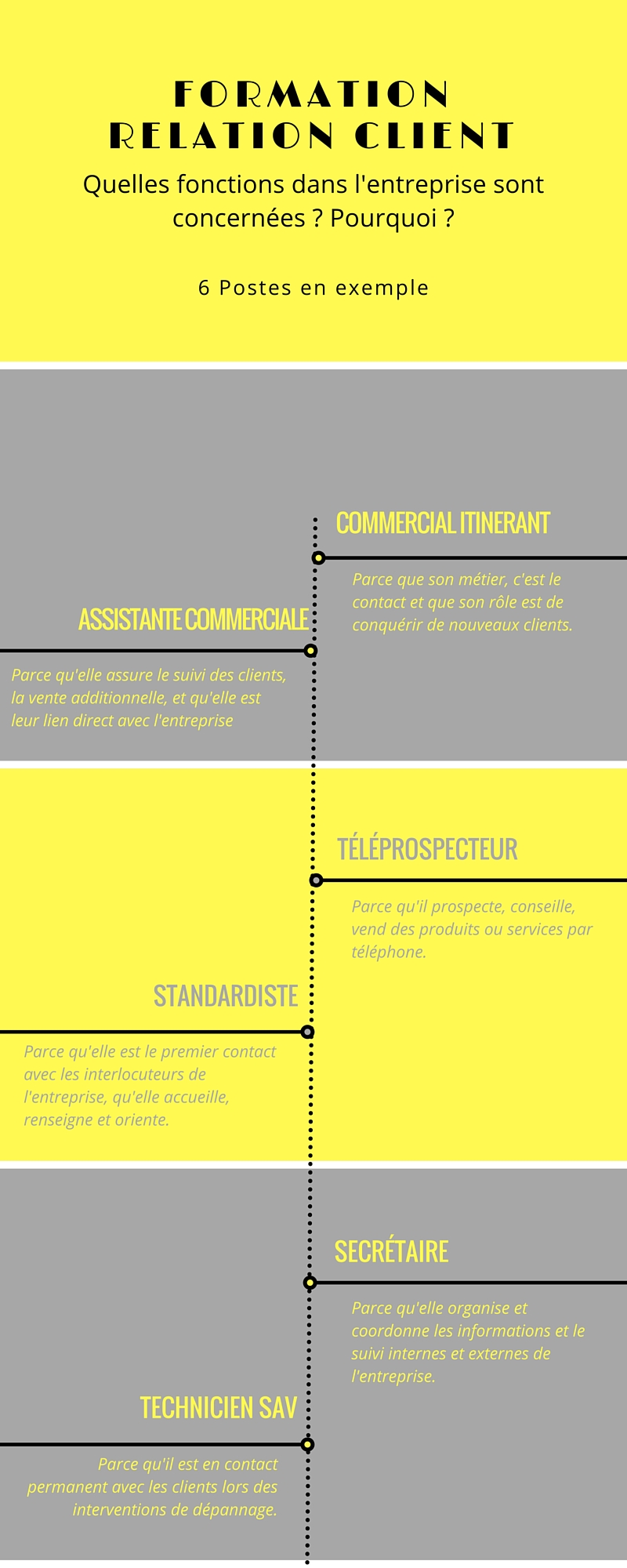 Infographie sur la Formation à la Relation Client