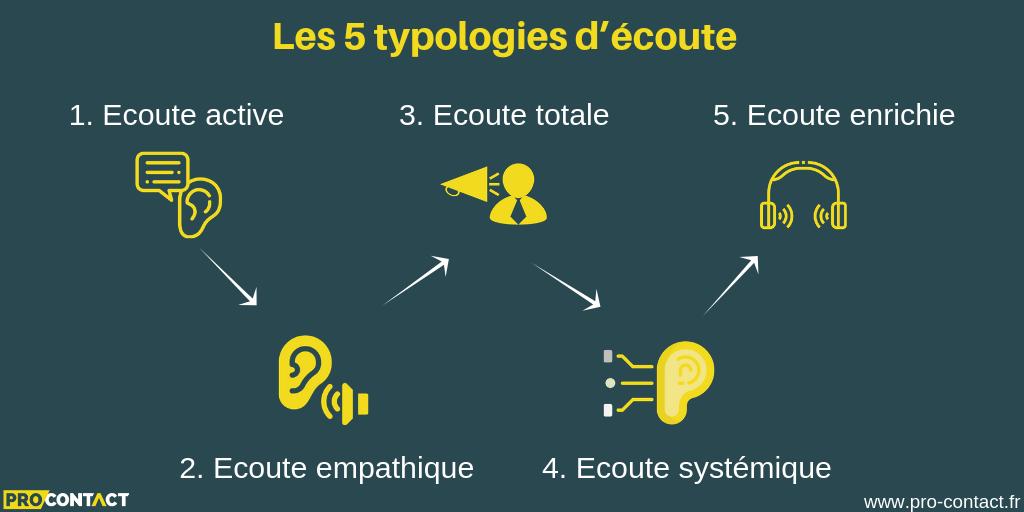 5 typologies d'écoute