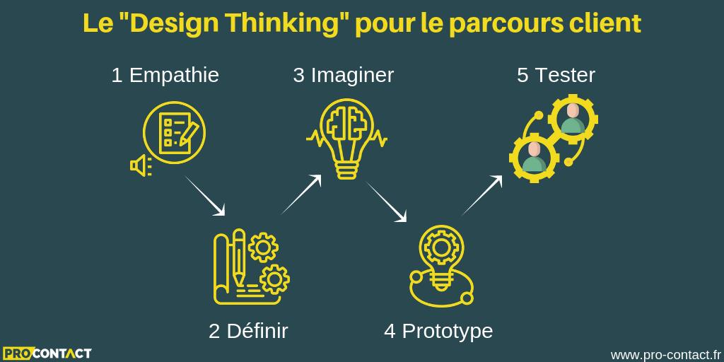 Le design thinking pour le parcours client
